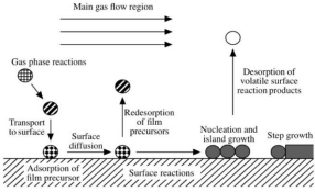 The introduction to the preparation process of natural graphite nanomaterials by chemical vapor depos